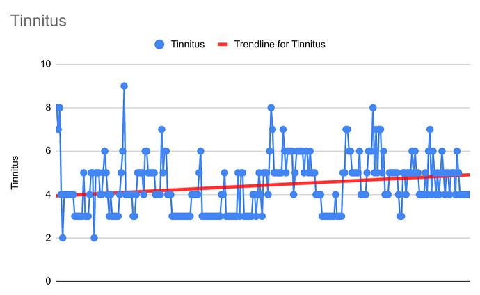 tinnitus-graph